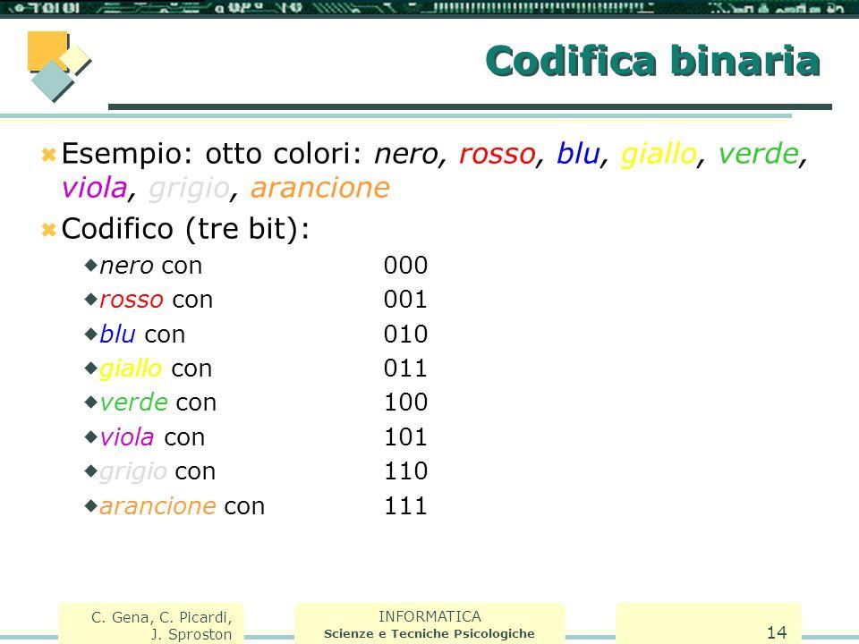 INFORMATICA Scienze e Tecniche Psicologiche C. Gena, C. Picardi, J. Sproston 14 Codifica binaria  Esempio: otto colori: nero, rosso, blu, giallo, ver