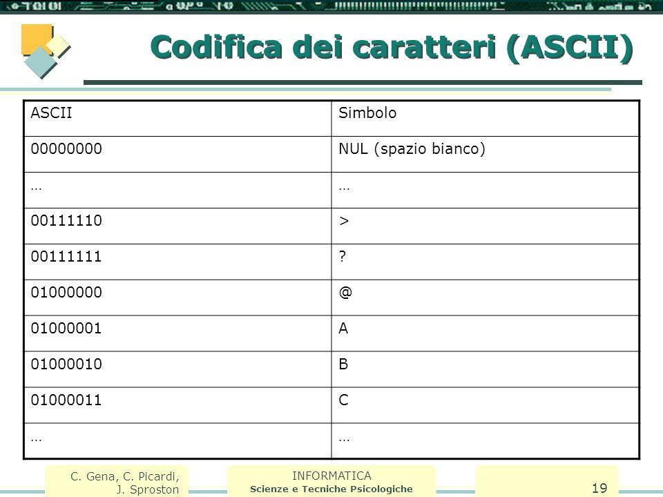 INFORMATICA Scienze e Tecniche Psicologiche C. Gena, C. Picardi, J. Sproston 19 Codifica dei caratteri (ASCII) ASCIISimbolo 00000000NUL (spazio bianco
