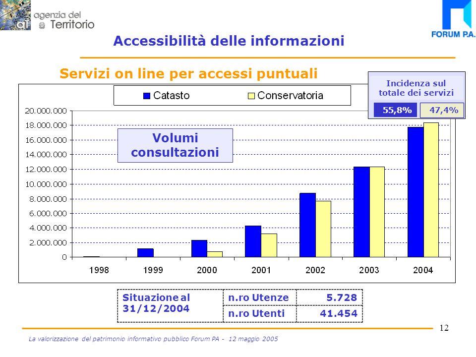 11 La valorizzazione del patrimonio informativo pubblico Forum PA - 12 maggio 2005 Accessibilità alle informazioni Servizi on line per accessi puntuali