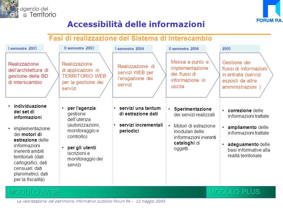 13 La valorizzazione del patrimonio informativo pubblico Forum PA - 12 maggio 2005 Modalità di accesso per insiemi di dati Accessibilità delle informazioni Servizio di interscambio : Insieme di dati, entro il dominio di un Ente, richiamabile da un altro sistema mediante un protocollo concordato