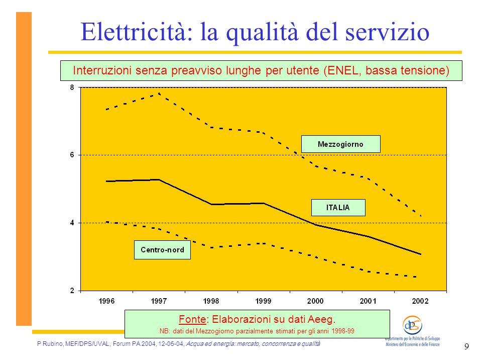 P Rubino, MEF/DPS/UVAL, Forum PA 2004, 12-05-04, Acqua ed energia: mercato, concorrenza e qualità 9 Elettricità: la qualità del servizio Interruzioni senza preavviso lunghe per utente (ENEL, bassa tensione) Fonte: Elaborazioni su dati Aeeg.