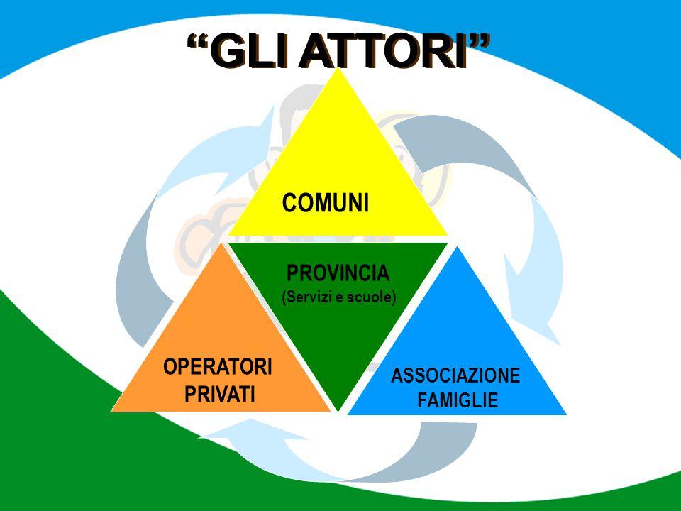 """PROVINCIA (Servizi e scuole) OPERATORI PRIVATI COMUNI ASSOCIAZIONE FAMIGLIE """"GLI ATTORI"""""""