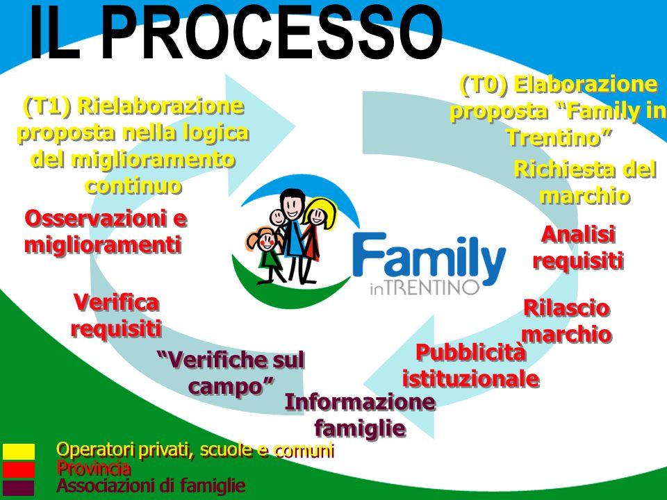 IL PROCESSO Analisi requisiti Pubblicità istituzionale Verifica requisiti Rilascio marchio Informazione famiglie Osservazioni e miglioramenti (T1) Rie
