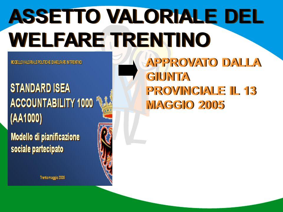 APPROVATO DALLA GIUNTA PROVINCIALE IL 13 MAGGIO 2005 ASSETTO VALORIALE DEL WELFARE TRENTINO