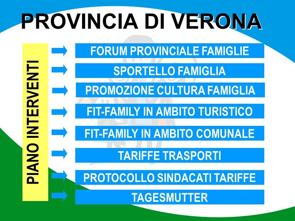 Progetto Marchio Logo - Colore PROVINCIA DI VERONA PIANO INTERVENTI FORUM PROVINCIALE FAMIGLIE SPORTELLO FAMIGLIA PROMOZIONE CULTURA FAMIGLIA FIT-FAMI