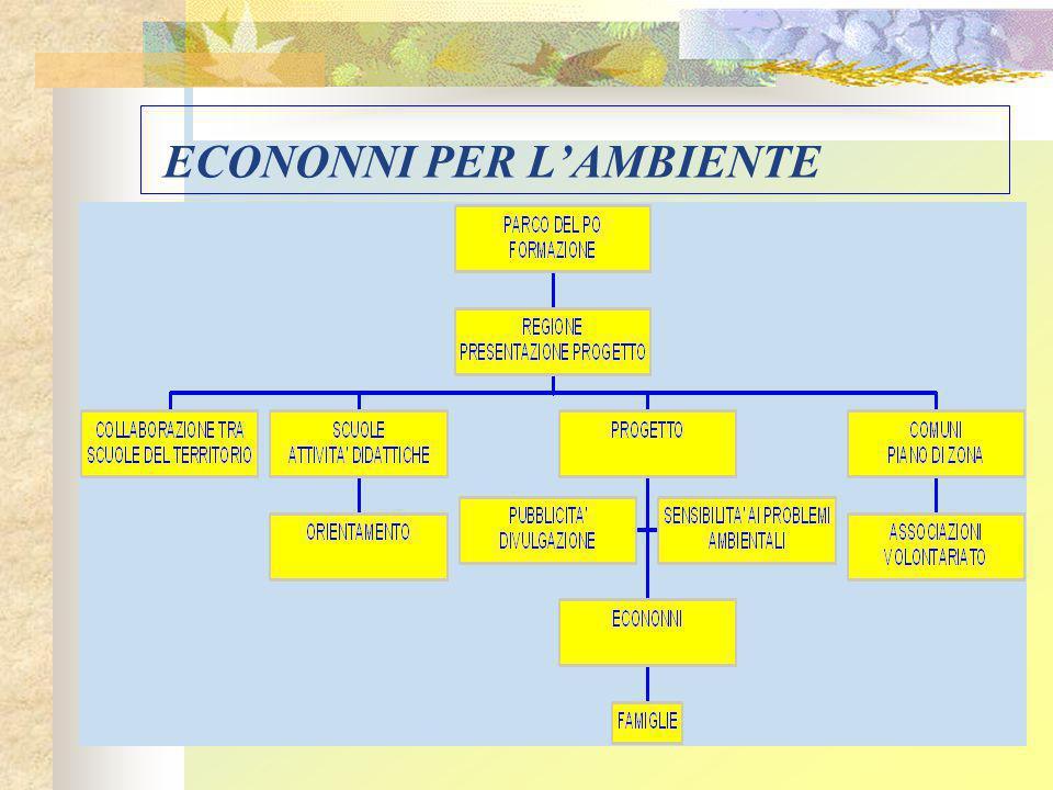 ECONONNI PER L'AMBIENTE