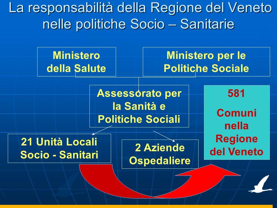 La responsabilità della Regione del Veneto nelle politiche Socio – Sanitarie La responsabilità della Regione del Veneto nelle politiche Socio – Sanita