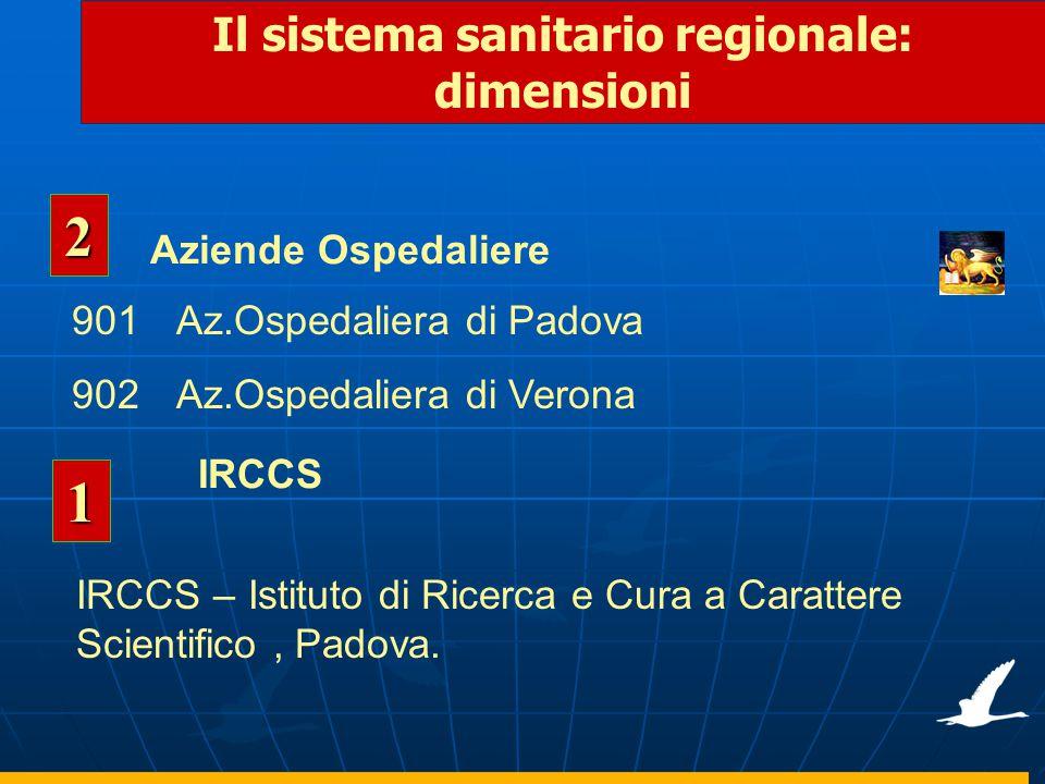 Il sistema sanitario regionale: dimensioni Aziende Ospedaliere 2 901Az.Ospedaliera di Padova 902Az.Ospedaliera di Verona 1 IRCCS – Istituto di Ricerca e Cura a Carattere Scientifico, Padova.