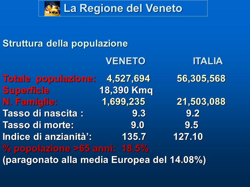 La Regione del Veneto Struttura della populazione VENETO ITALIA Totale populazione: 4,527,694 56,305,568 Superficie 18,390 Kmq N. Famiglie:1,699,235 2