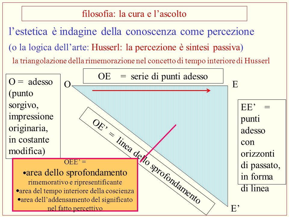 l'estetica è indagine della conoscenza come percezione (o la logica dell'arte: Husserl: la percezione è sintesi passiva) la triangolazione della rimem