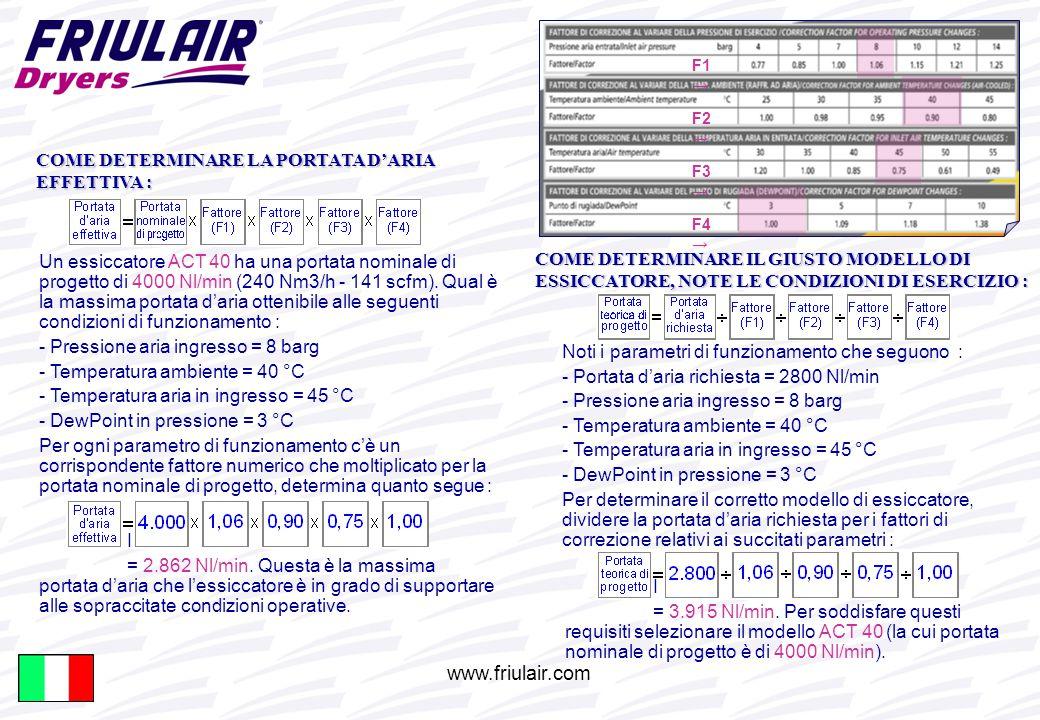www.friulair.com COME DETERMINARE LA PORTATA D'ARIA EFFETTIVA : Un essiccatore ACT 40 ha una portata nominale di progetto di 4000 Nl/min (240 Nm3/h - 141 scfm).