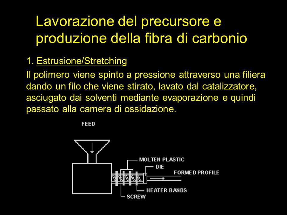 1. Estrusione/Stretching Il polimero viene spinto a pressione attraverso una filiera dando un filo che viene stirato, lavato dal catalizzatore, asciug