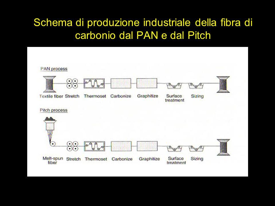 Schema di produzione industriale della fibra di carbonio dal PAN e dal Pitch