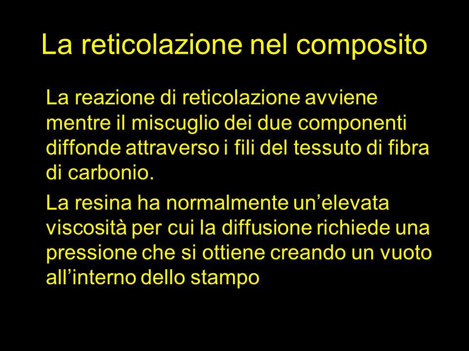 La reticolazione nel composito La reazione di reticolazione avviene mentre il miscuglio dei due componenti diffonde attraverso i fili del tessuto di f