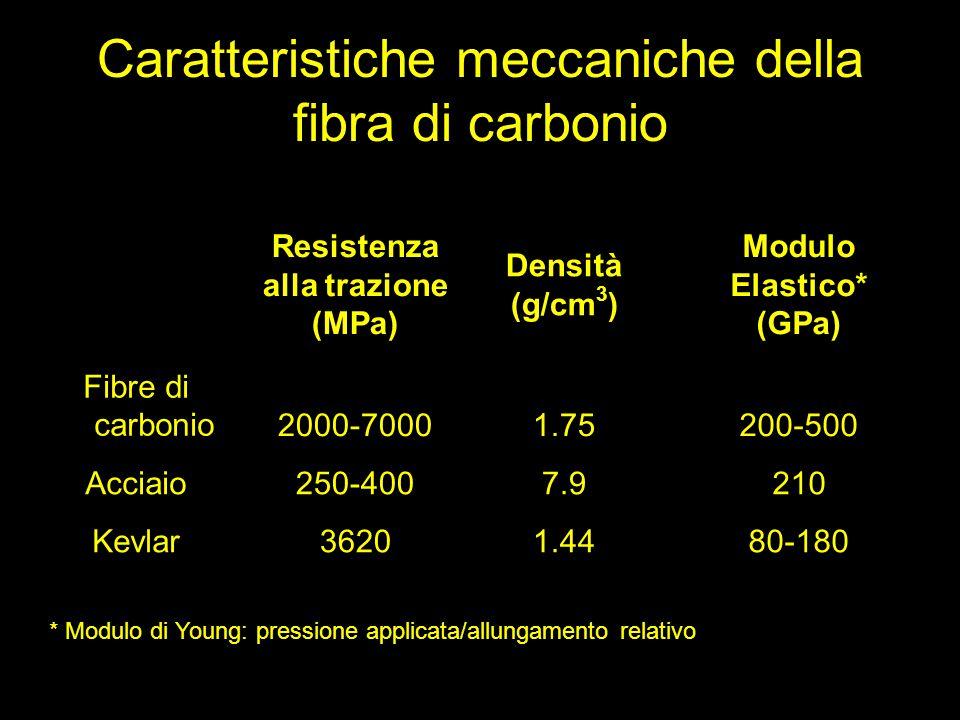 Caratteristiche meccaniche della fibra di carbonio Resistenza alla trazione (MPa) Densità (g/cm 3 ) Modulo Elastico* (GPa) Fibre di carbonio2000-70001