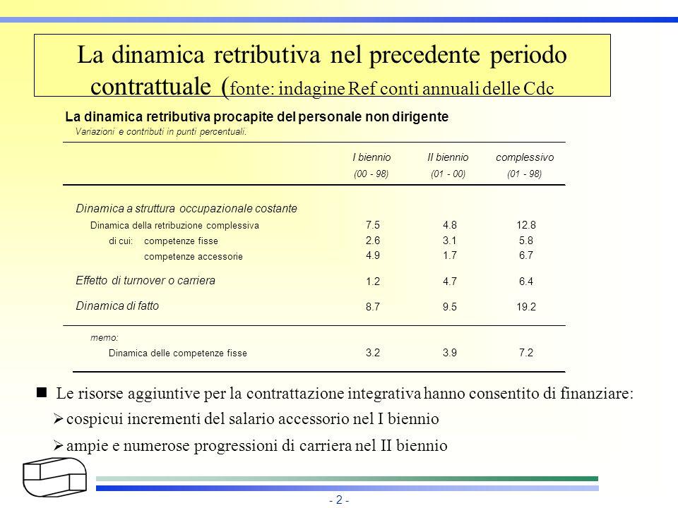 - 3 - CONTRATTO INTEGRATIVO DELLA SPESA DEL PERSONALE 2001 CIRCA 40 MILIONI DI EURO SONO STATI UTILIZZATI PER LE POLITICHE DI SVILUPPO: INCENTIVAZIONE PRODUTTIVITA'INCENTIVAZIONE PRODUTTIVITA' SUPERMINIMISUPERMINIMI INDENNITA'INDENNITA' LE RISORSE OBBLIGATORIE DEL CONTRATTO NAZIONALE SONO STATE INCREMENTATE DEL 18.9% DALLE CAMERE DI COMMERCIO LE RISORSE OBBLIGATORIE DEL CONTRATTO NAZIONALE SONO STATE INCREMENTATE DEL 18.9% DALLE CAMERE DI COMMERCIO FONTE: OSSERVATORIO CAMERALE 2003