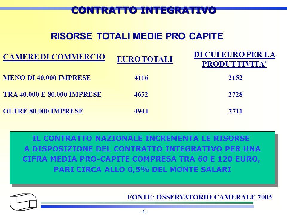 - 4 - CONTRATTO INTEGRATIVO RISORSE TOTALI MEDIE PRO CAPITE CAMERE DI COMMERCIO MENO DI 40.000 IMPRESE TRA 40.000 E 80.000 IMPRESE OLTRE 80.000 IMPRESE IL CONTRATTO NAZIONALE INCREMENTA LE RISORSE A DISPOSIZIONE DEL CONTRATTO INTEGRATIVO PER UNA CIFRA MEDIA PRO-CAPITE COMPRESA TRA 60 E 120 EURO, PARI CIRCA ALLO 0,5% DEL MONTE SALARI IL CONTRATTO NAZIONALE INCREMENTA LE RISORSE A DISPOSIZIONE DEL CONTRATTO INTEGRATIVO PER UNA CIFRA MEDIA PRO-CAPITE COMPRESA TRA 60 E 120 EURO, PARI CIRCA ALLO 0,5% DEL MONTE SALARI EURO TOTALI 4116 4632 4944 DI CUI EURO PER LA PRODUTTIVITA' 2152 2728 2711 FONTE: OSSERVATORIO CAMERALE 2003