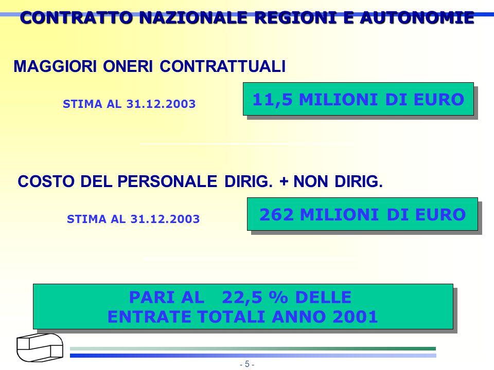 - 5 - CONTRATTO NAZIONALE REGIONI E AUTONOMIE MAGGIORI ONERI CONTRATTUALI 11,5 MILIONI DI EURO STIMA AL 31.12.2003 COSTO DEL PERSONALE DIRIG.