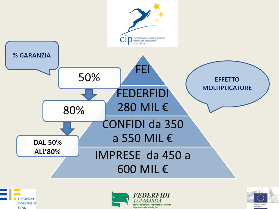 FEI FEDERFIDI 280 MIL € CONFIDI da 350 a 550 MIL € IMPRESE da 450 a 600 MIL € EFFETTO MOLTIPLICATORE 80%50% DAL 50% ALL'80% % GARANZIA