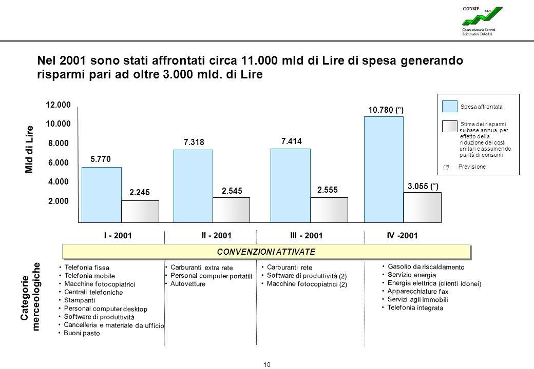 10 Lines 2.000 4.000 6.000 8.000 10.000 12.000 I - 2001 II - 2001 III - 2001 IV -2001 Mld di Lire 5.770 2.245 7.318 2.545 7.414 2.555 10.780 (*) 3.055