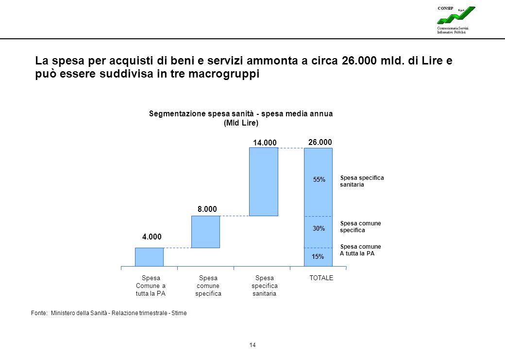 14 Lines La spesa per acquisti di beni e servizi ammonta a circa 26.000 mld. di Lire e può essere suddivisa in tre macrogruppi Fonte: Ministero della