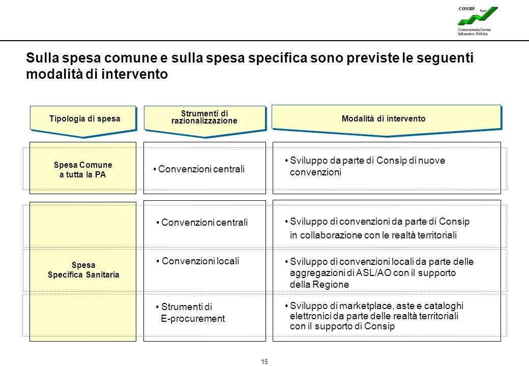 15 Lines Sulla spesa comune e sulla spesa specifica sono previste le seguenti modalità di intervento Convenzioni centrali Sviluppo da parte di Consip