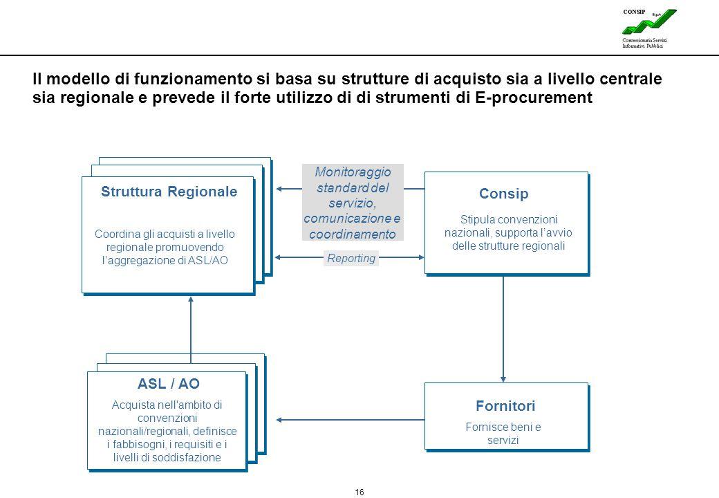 16 Lines Il modello di funzionamento si basa su strutture di acquisto sia a livello centrale sia regionale e prevede il forte utilizzo di di strumenti