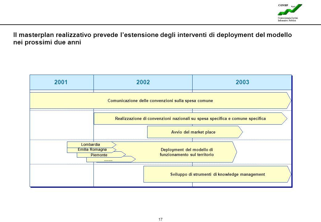 17 200120022003 Comunicazione delle convenzioni sulla spesa comune Realizzazione di convenzioni nazionali su spesa specifica e comune specifica Lombar