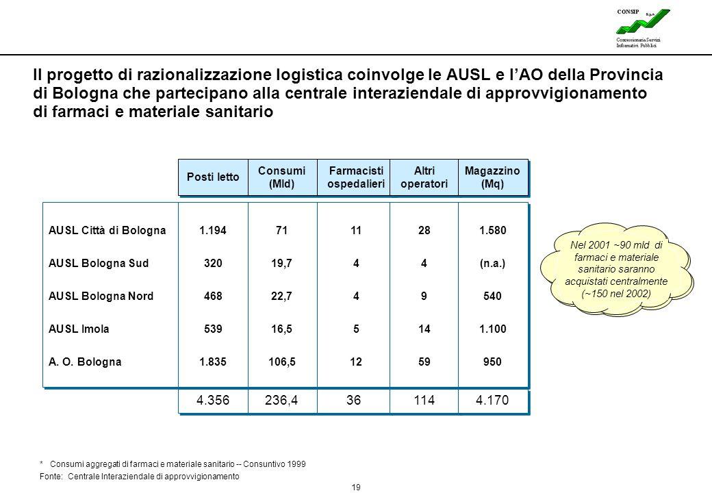 19 Lines * Consumi aggregati di farmaci e materiale sanitario -- Consuntivo 1999 Fonte: Centrale Interaziendale di approvvigionamento AUSL Città di Bo