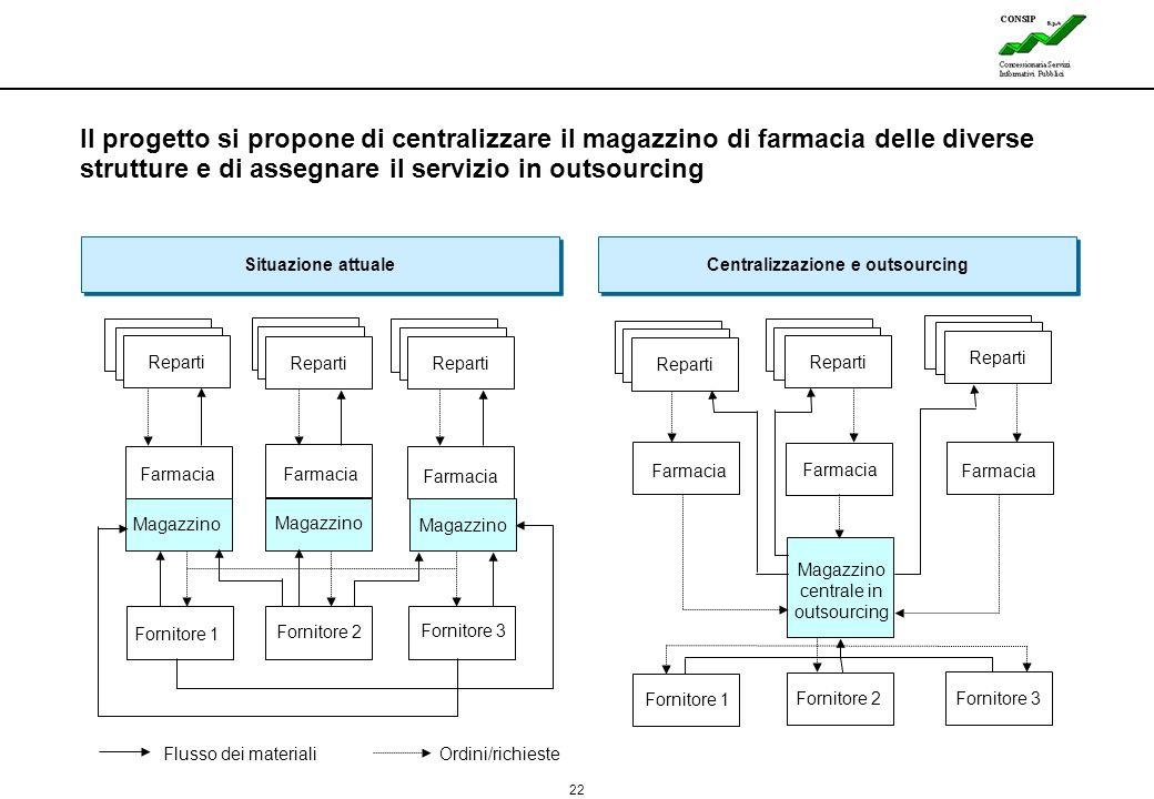 22 Lines Il progetto si propone di centralizzare il magazzino di farmacia delle diverse strutture e di assegnare il servizio in outsourcing Reparti Si