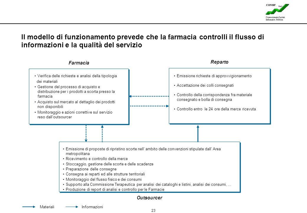 23 Lines Il modello di funzionamento prevede che la farmacia controlli il flusso di informazioni e la qualità del servizio Outsourcer MaterialiInforma