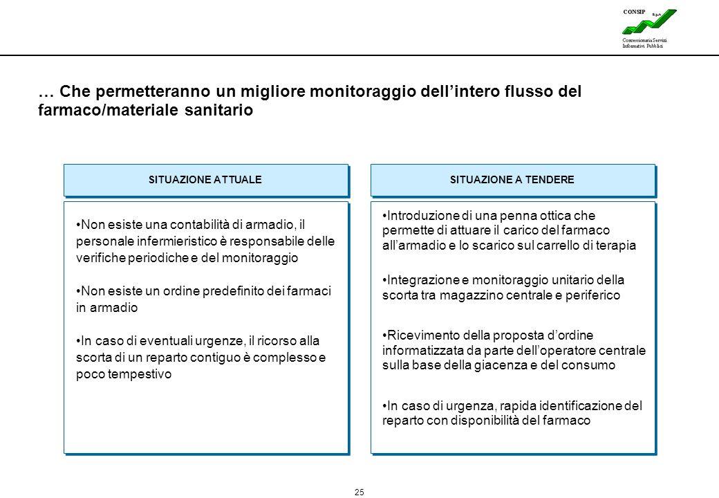 25 Lines … Che permetteranno un migliore monitoraggio dell'intero flusso del farmaco/materiale sanitario Non esiste una contabilità di armadio, il per