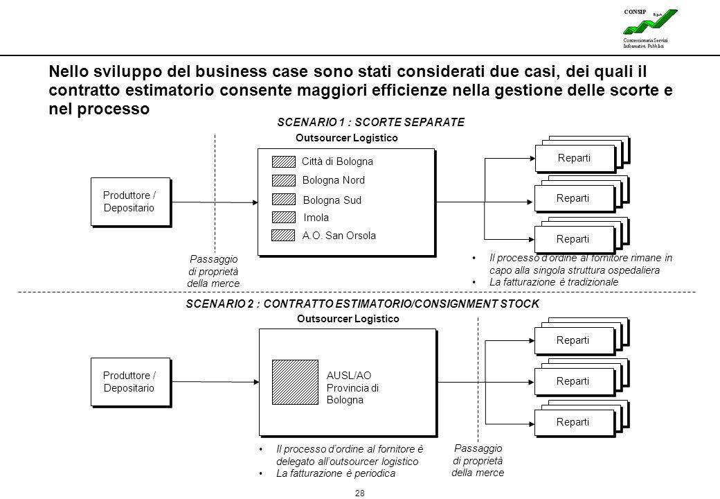 28 Lines Produttore / Depositario Nello sviluppo del business case sono stati considerati due casi, dei quali il contratto estimatorio consente maggio