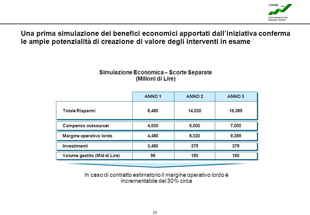 29 Lines Simulazione Economica – Scorte Separate (Milioni di Lire) ANNO 1 ANNO 2 Totale Risparmi 8,480 14,020 Margine operativo lordo 4,480 8,020 Volu