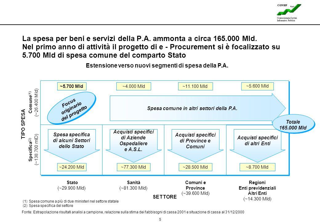 5 Lines La spesa per beni e servizi della P.A. ammonta a circa 165.000 Mld. Nel primo anno di attività il progetto di e - Procurement si è focalizzato