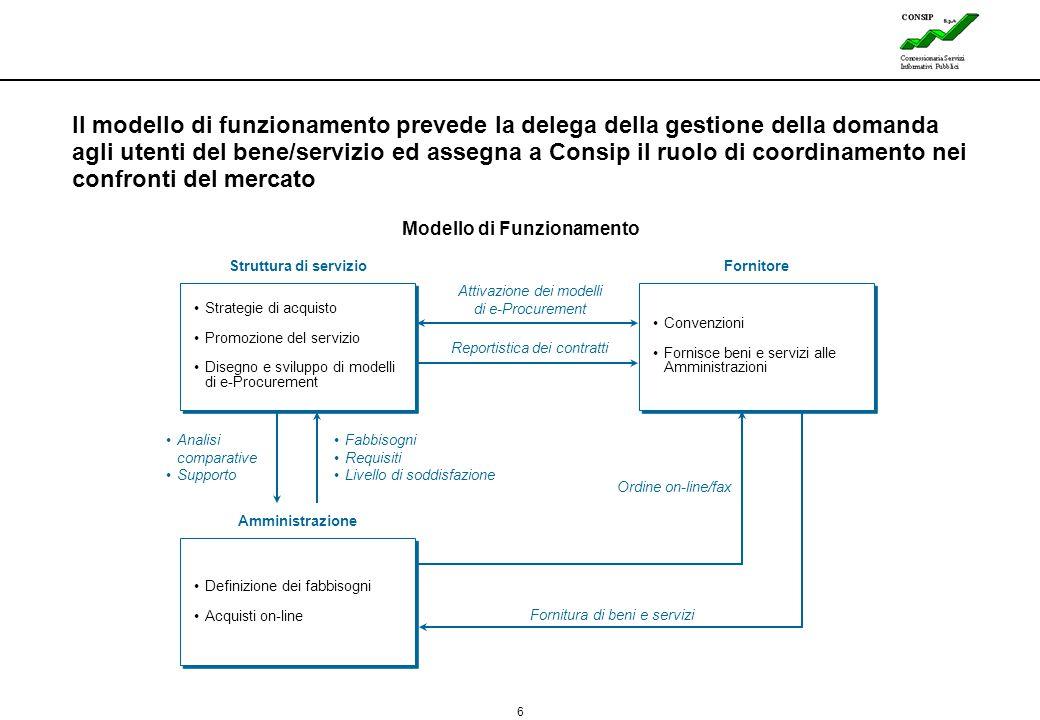 6 Lines Il modello di funzionamento prevede la delega della gestione della domanda agli utenti del bene/servizio ed assegna a Consip il ruolo di coord