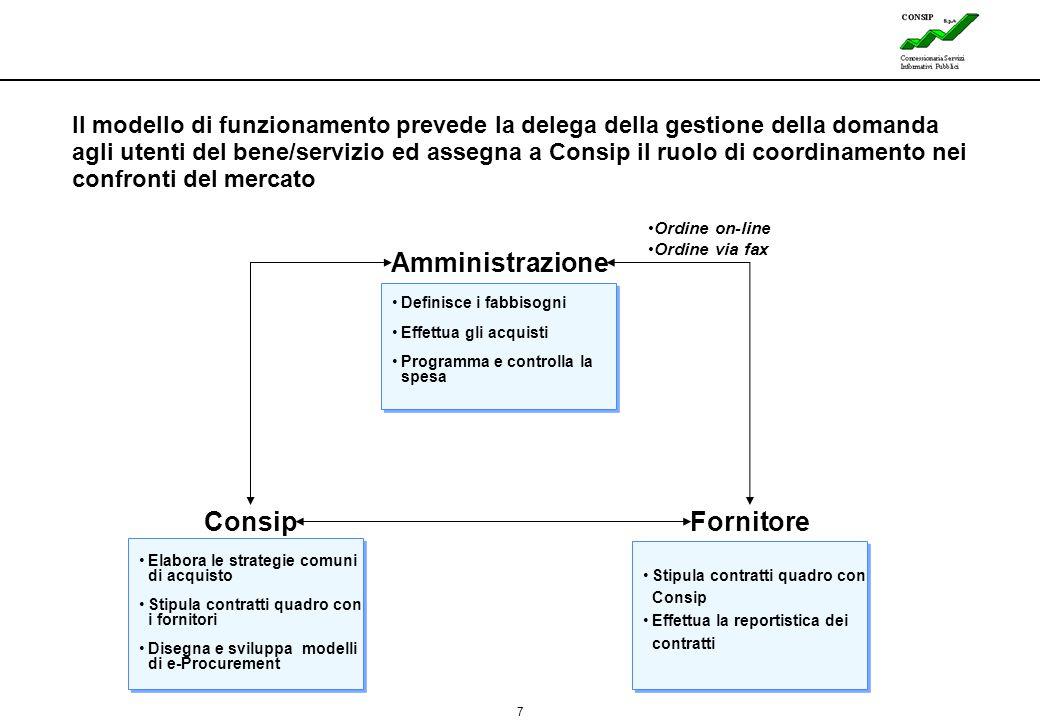 7 Lines Il modello di funzionamento prevede la delega della gestione della domanda agli utenti del bene/servizio ed assegna a Consip il ruolo di coord
