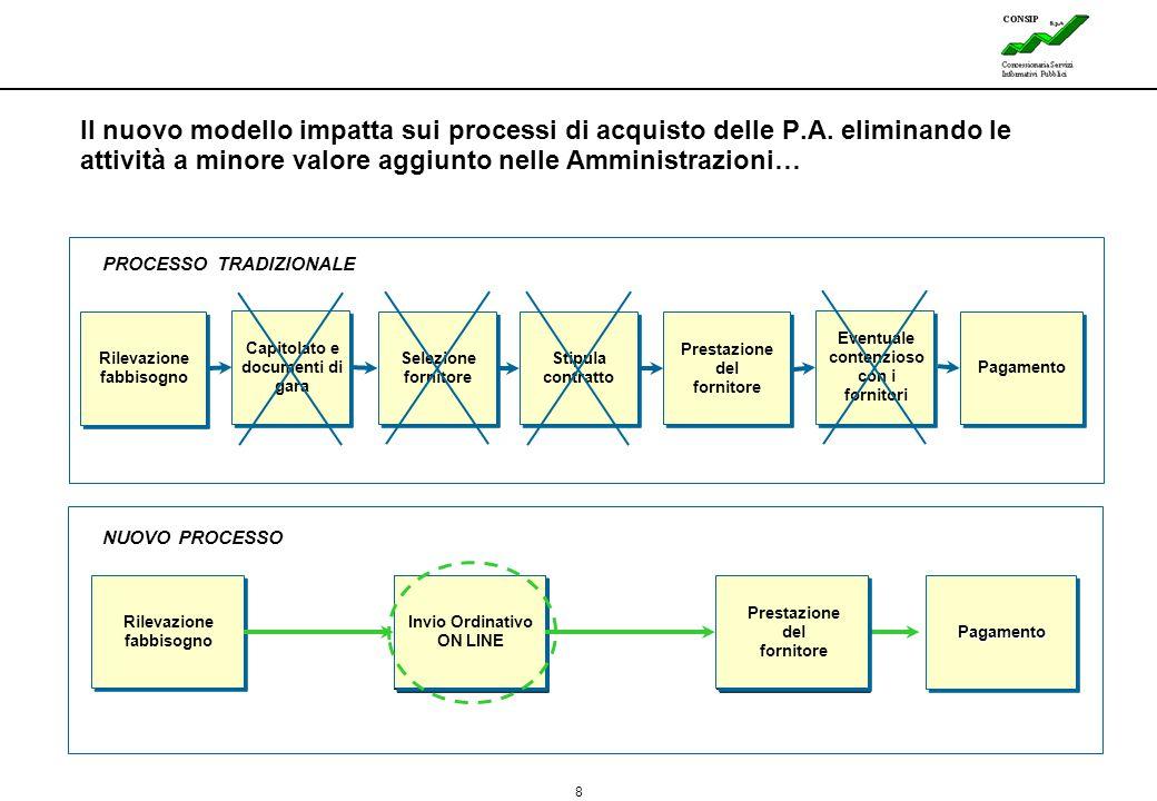 8 Lines Il nuovo modello impatta sui processi di acquisto delle P.A. eliminando le attività a minore valore aggiunto nelle Amministrazioni… PagamentoP
