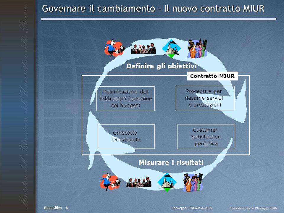 Convegno FORUM P.A. 2005 Fiera di Roma 9-13 maggio 2005 Diapositiva 4 Governare il cambiamento – Il nuovo contratto MIUR Definire gli obiettivi Misura