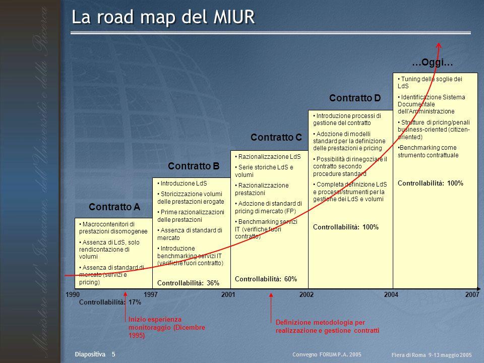 Convegno FORUM P.A. 2005 Fiera di Roma 9-13 maggio 2005 Diapositiva 5 La road map del MIUR Macrocontenitori di prestazioni disomogenee Assenza di LdS,