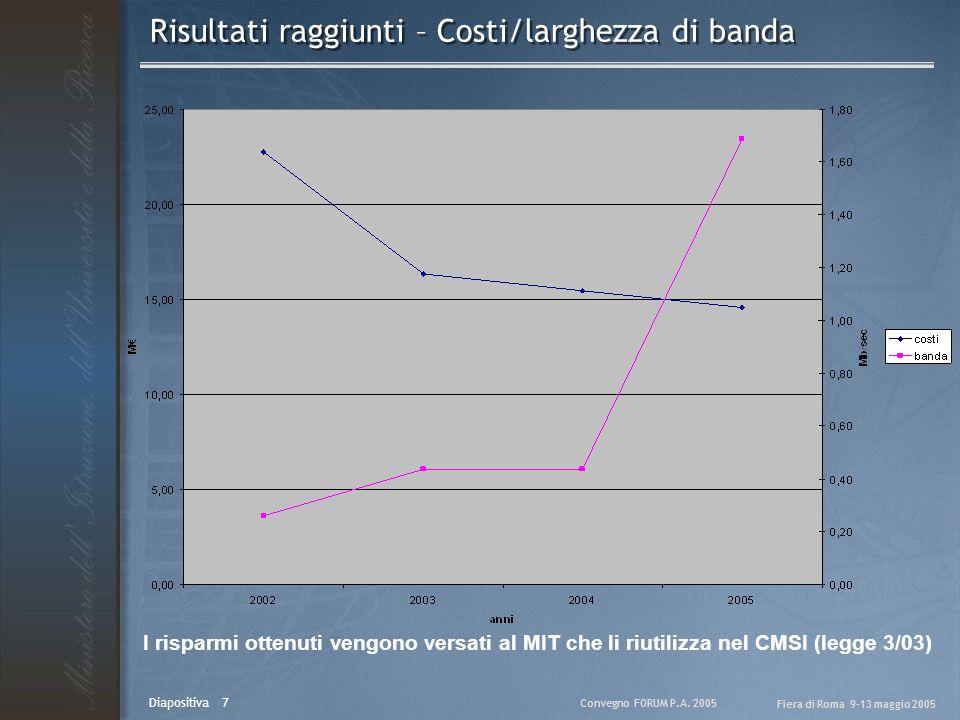 Convegno FORUM P.A. 2005 Fiera di Roma 9-13 maggio 2005 Diapositiva 7 Risultati raggiunti – Costi/larghezza di banda I risparmi ottenuti vengono versa