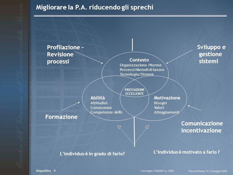 Convegno FORUM P.A. 2005 Fiera di Roma 9-13 maggio 2005 Diapositiva 9 Contesto Organizzazione /Norme Processi/Metodi di lavoro Tecnologia/Sistemi Abil