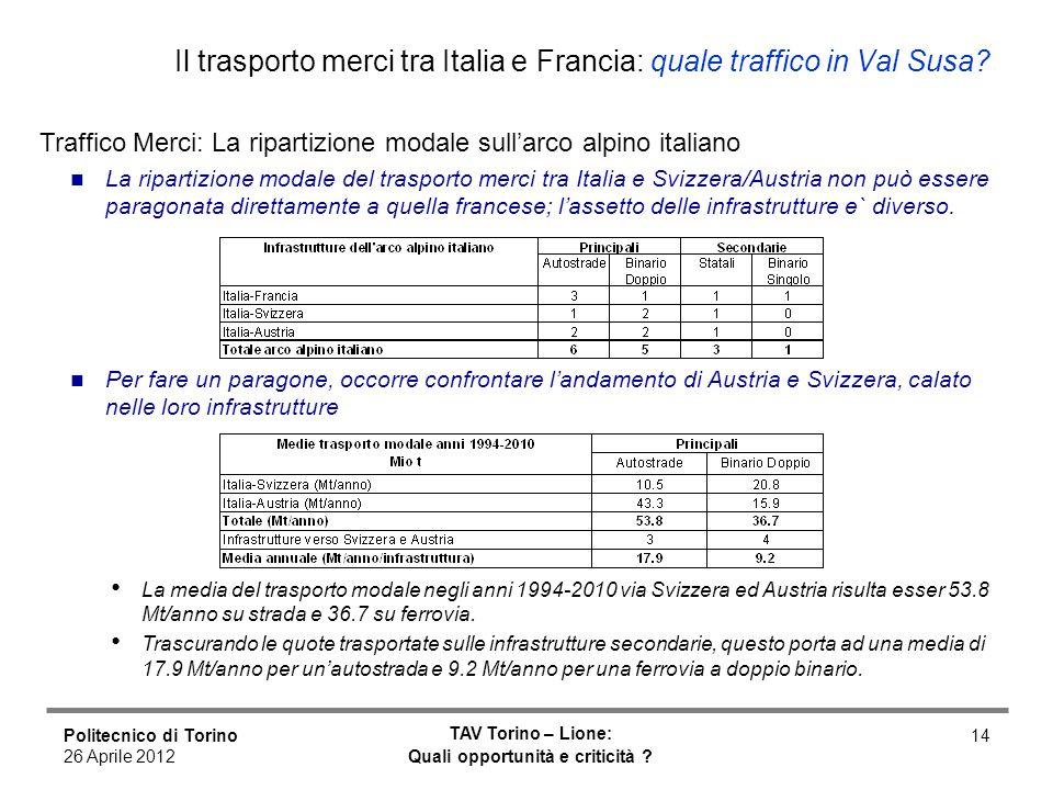 Politecnico di Torino 26 Aprile 2012 TAV Torino – Lione: Quali opportunità e criticità ? 14 Il trasporto merci tra Italia e Francia: quale traffico in
