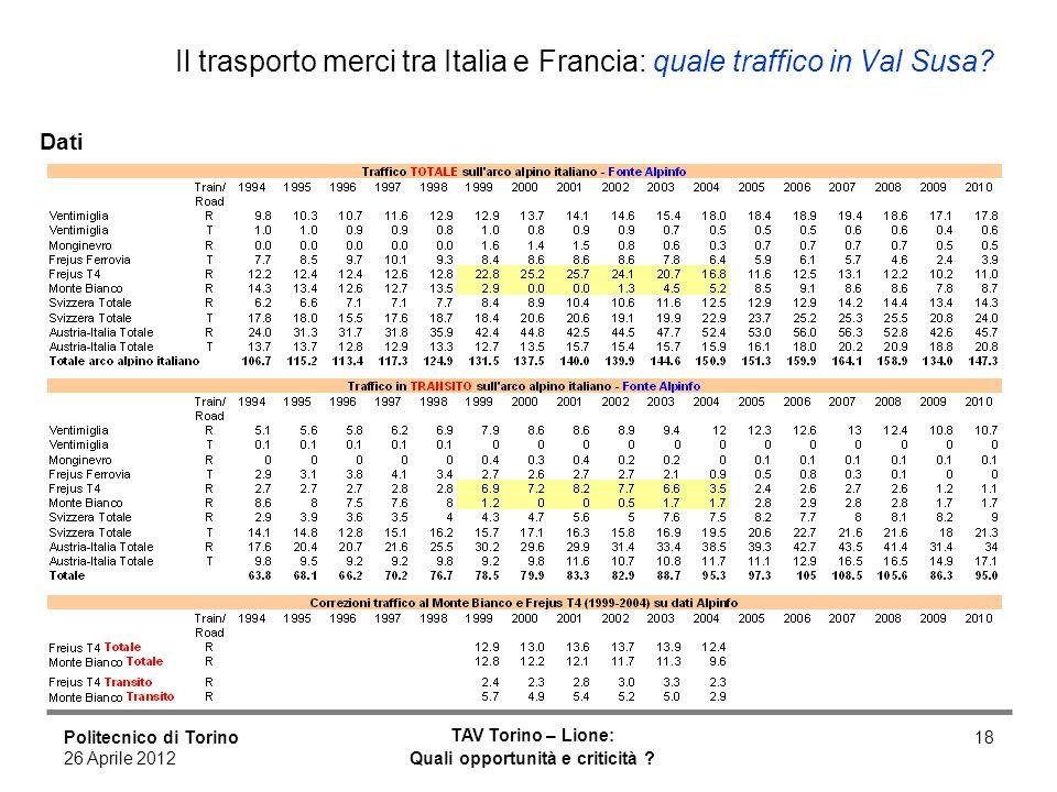 Politecnico di Torino 26 Aprile 2012 TAV Torino – Lione: Quali opportunità e criticità ? 18 Il trasporto merci tra Italia e Francia: quale traffico in