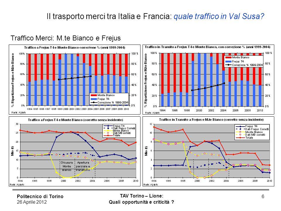 Politecnico di Torino 26 Aprile 2012 TAV Torino – Lione: Quali opportunità e criticità ? 6 Il trasporto merci tra Italia e Francia: quale traffico in