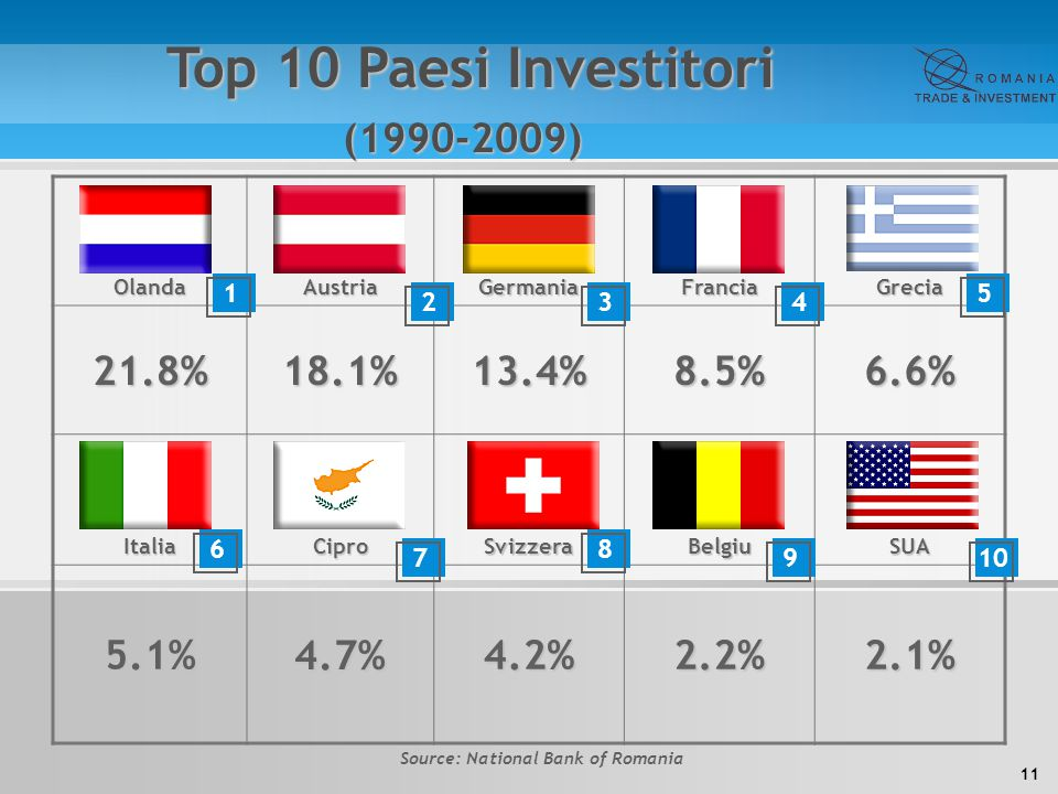 11 OlandaAustriaGermaniaFranciaGrecia 21.8%18.1%13.4%8.5%6.6% ItaliaCiproSvizzeraBelgiuSUA 5.1%4.7%4.2%2.2%2.1% Top 10 Paesi Investitori Top 10 Paesi Investitori(1990-2009) 1 234 5 6 7 8 910 Source: National Bank of Romania
