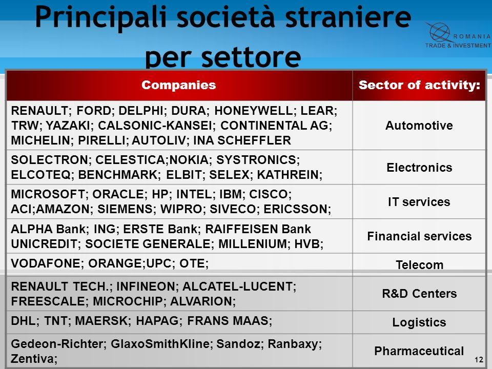 12 Principali società straniere per settore CompaniesSector of activity: RENAULT; FORD; DELPHI; DURA; HONEYWELL; LEAR; TRW; YAZAKI; CALSONIC-KANSEI; C
