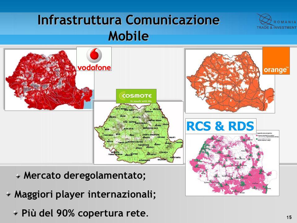 15 Infrastruttura Comunicazione Mobile Mercato deregolamentato; Maggiori player internazionali; Più del 90% copertura rete.