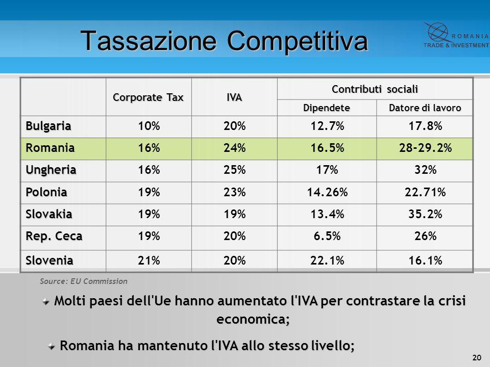20 Tassazione Competitiva Corporate Tax IVA Contributi sociali Dipendete Datore di lavoro Bulgaria10%20%12.7%17.8% Romania16%24%16.5%28-29.2% Ungheria