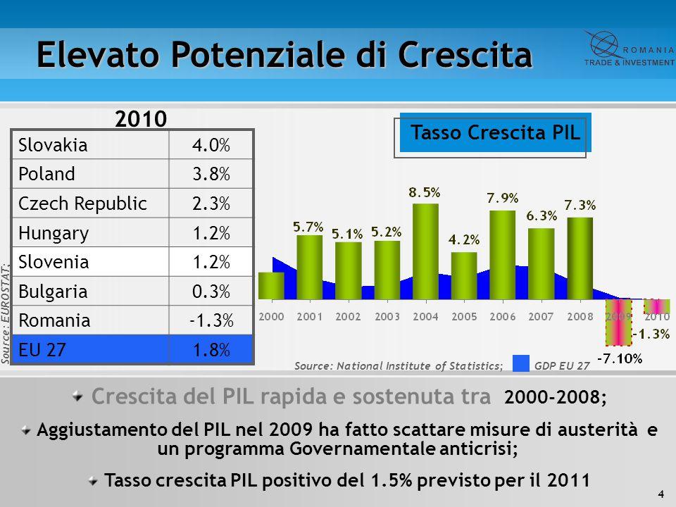 4 Elevato Potenziale di Crescita 2010 Crescita del PIL rapida e sostenuta tra 2000-2008; Aggiustamento del PIL nel 2009 ha fatto scattare misure di au